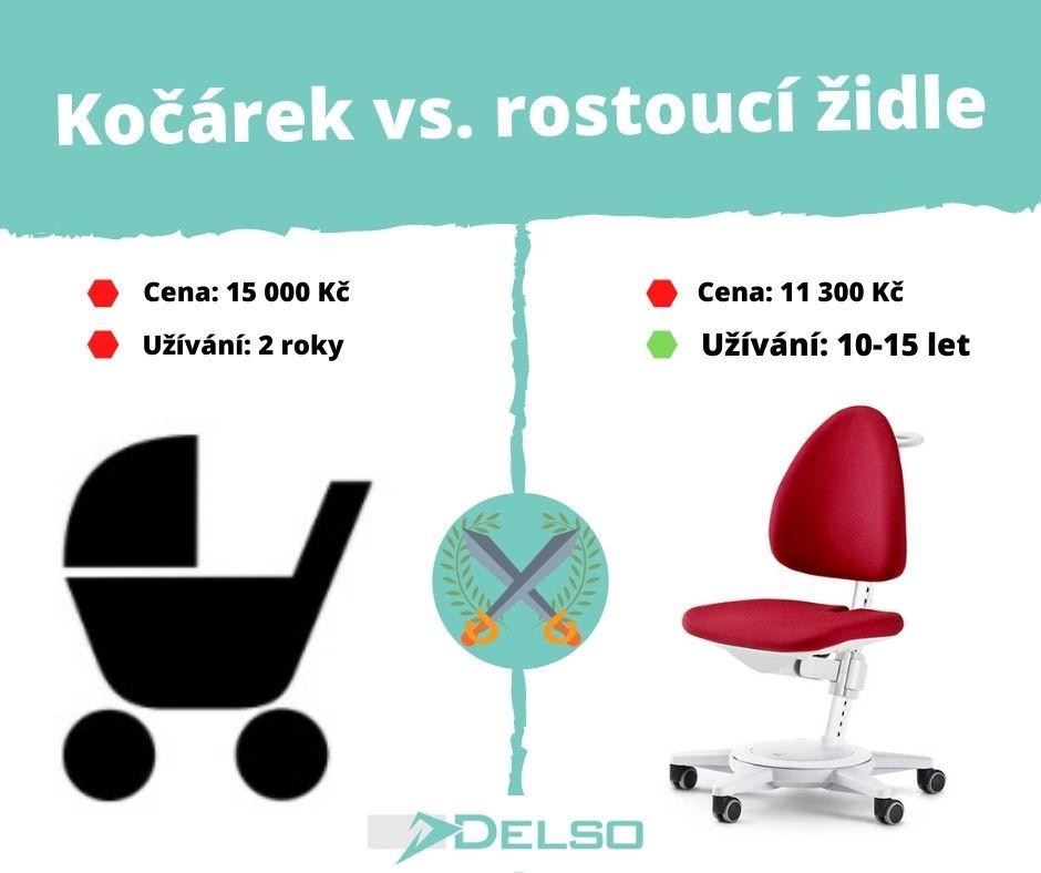 kocar vs. zidle - Delso - dětský, kancelářský a bytový nábytek