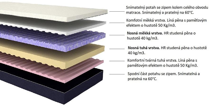matrace universal vrstvy - Delso - dětský, kancelářský a bytový nábytek