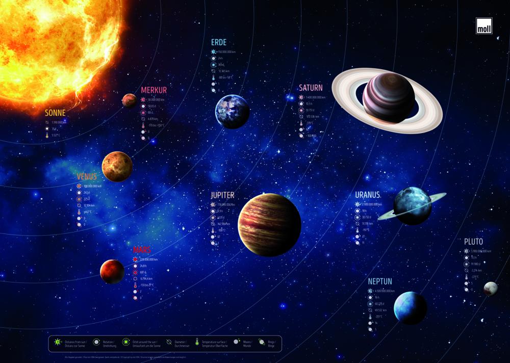 psaci podlozka planety - Delso - dětský, kancelářský a bytový nábytek